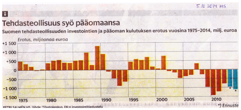 15 (K11):Investoinnit:Poistot:Teollisuus:1975-2015