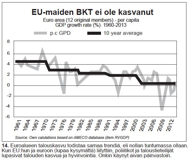 Nro 14 EUn talouskasvu kymmenvuosittain 1961-2012