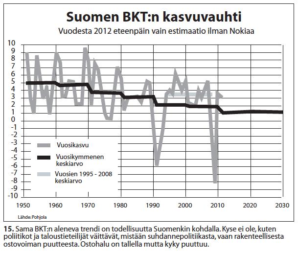 Nro 15 Suomen BKTn kasvu kymmenvuosittain 1950-2012