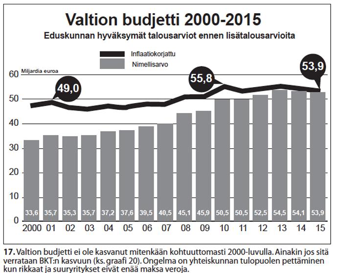Nro 17 Suomen valtion budetti 2000-2015.