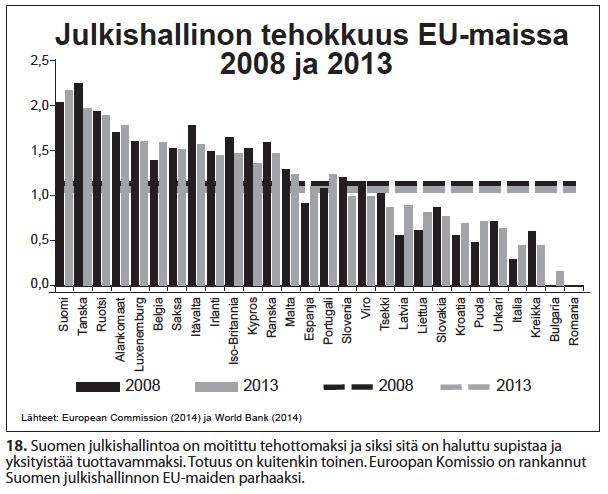 nro-18-julkishallinnon-tehokkuus-eu-maissa-2008-ja-2013