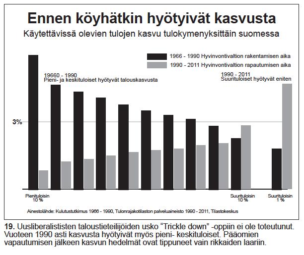 Nro 19 Ennen köyhätkin hyötyivät kasvusta 1966-2011