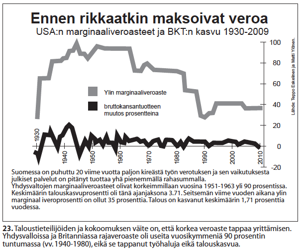 nro-23-ennen-rikkaatkin-maksoivat-veroa-1930-2010