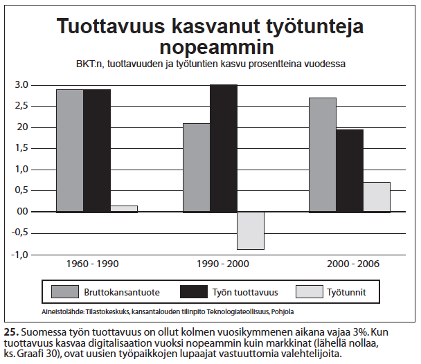 Nro 25 Tuottavuus kasvaa työtunteja nopeammin 1960-2006