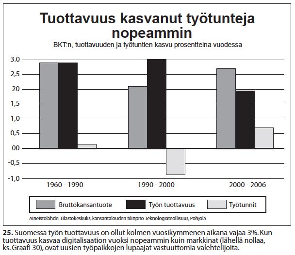nro-25-tuottavuus-kasvaa-tyo%cc%88tunteja-nopeammin-1960-2006