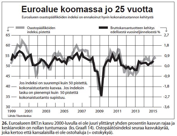 Nro 26 Euroalue koomassa jo 25 vuotta 1999-2015
