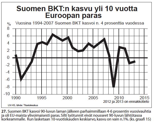 Nro 27 Suomen BKTn kasvu 10v.Euroopan paras 1990-2015