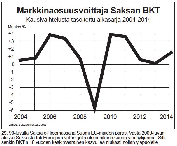 Nro 29 Markkinaosuusvoittaja Saksan BKT 2004-2014