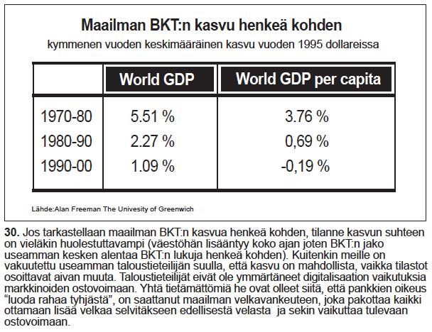 Nro 30 Maailman BKTn kasvu henkeä kohden (kymmenvuosittain)