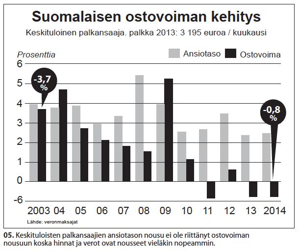 nro-5-suomalaisten-ostovoima-2003-2014