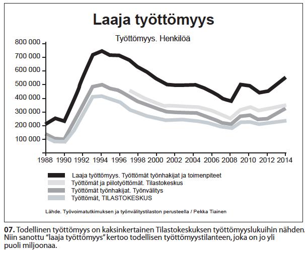 Nro 7 Laaja työttömyys 1988-2014