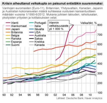 Velat:EU-maiden velkakupla:1990-2013