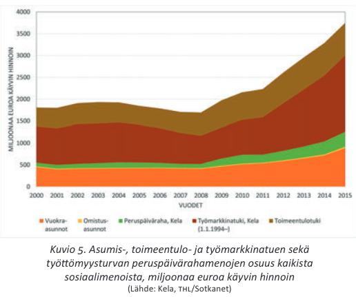 työmarkkinatuki määrä 2013