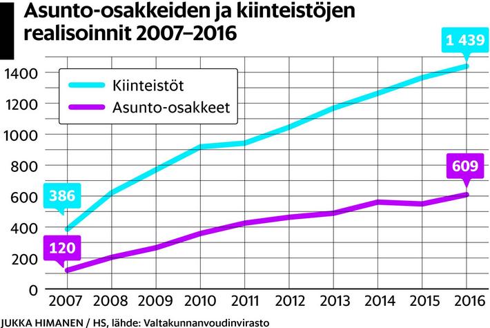 miten kotitalouksien menot ovat kehittyneet viime vuosikymmeninä